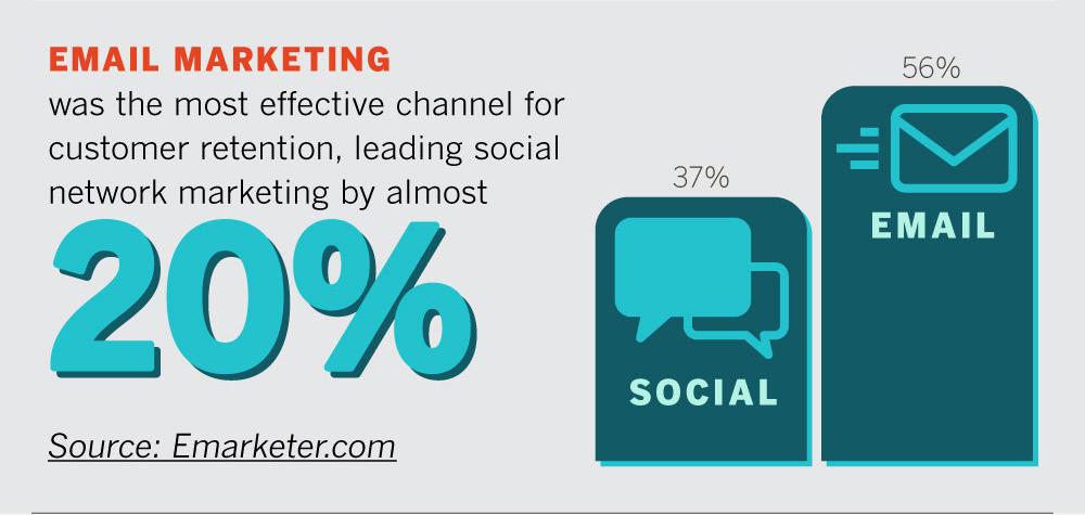 Email marketing customer retention stats