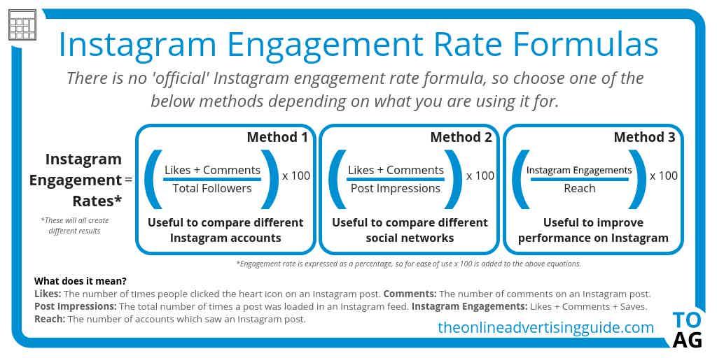 Calculating Instagram Engagement
