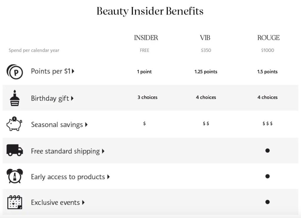 Sephoras beauty insider program