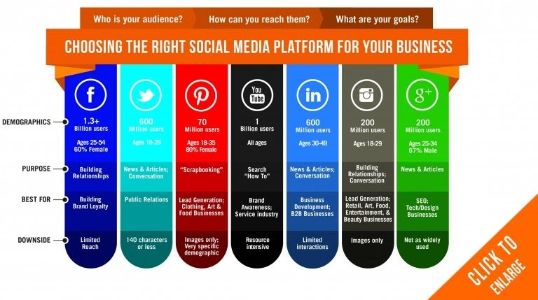 Choosing a social media platform for your business
