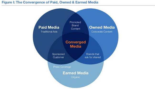 Owned, Earned, and Paid Media