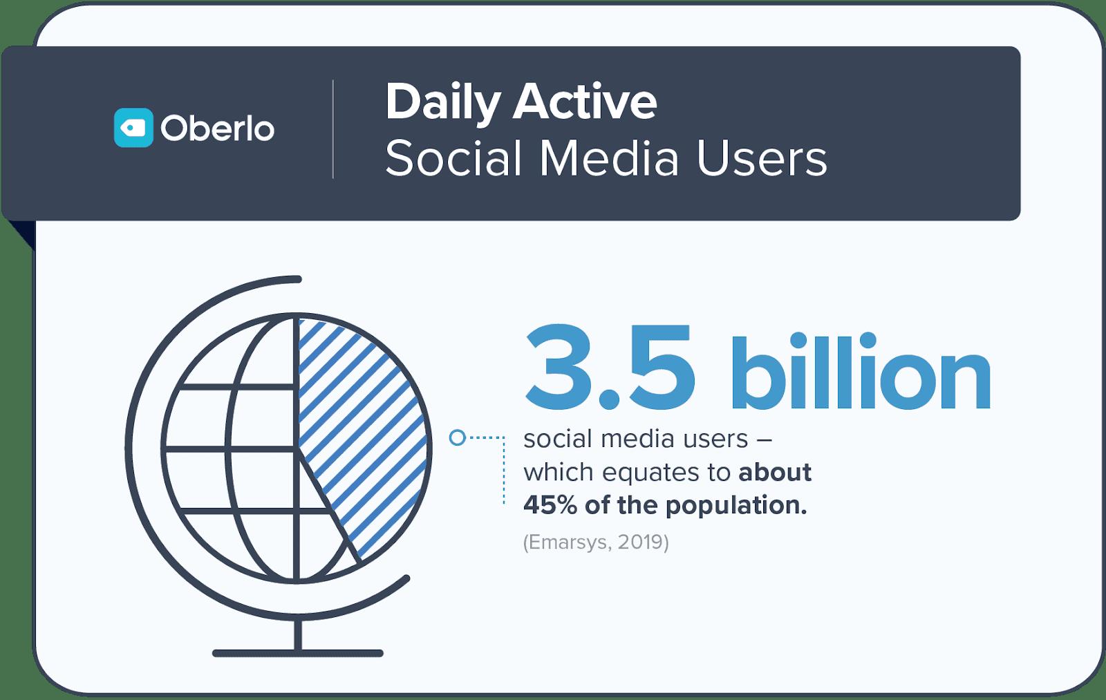Oberlo Daily Social Media Users
