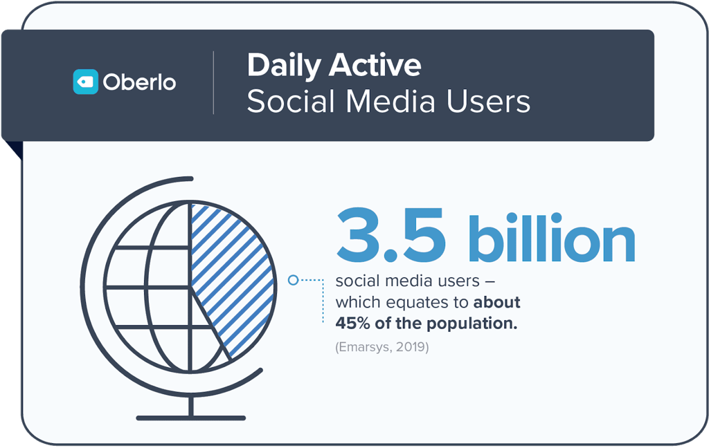Oberlo Daily Social Media Users