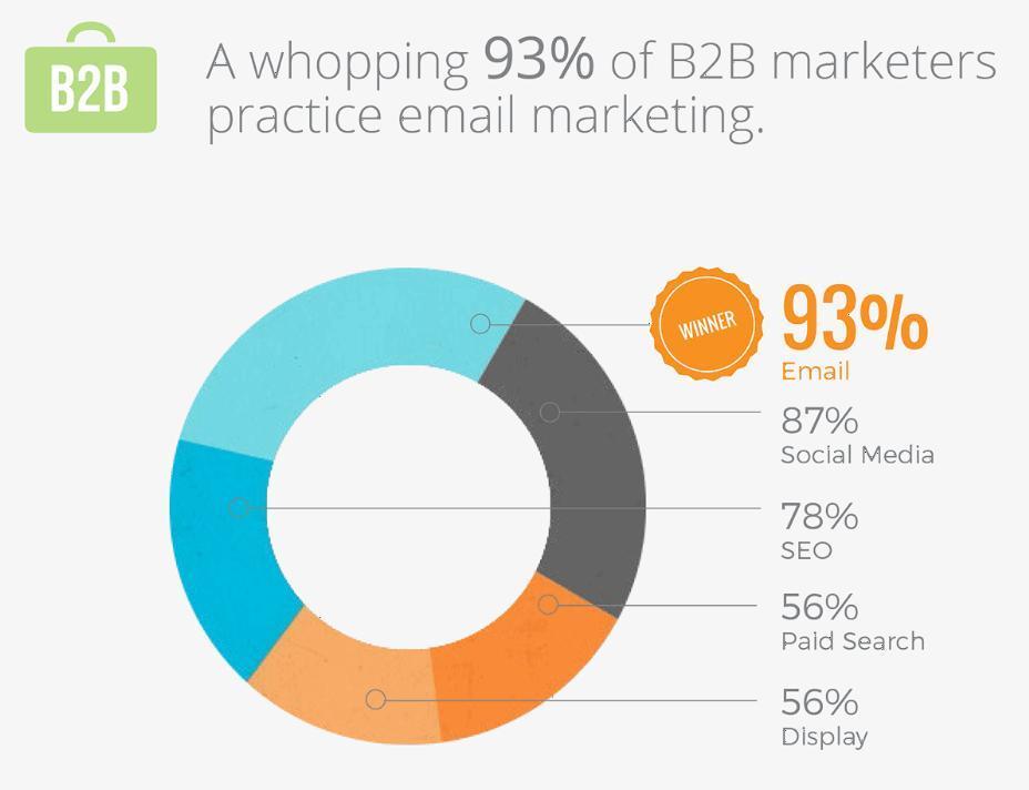B2B email marketing stats