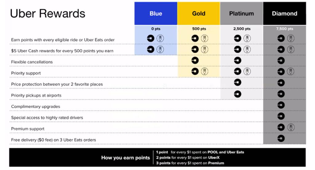 Uber Rewards Tiers Perks Chart