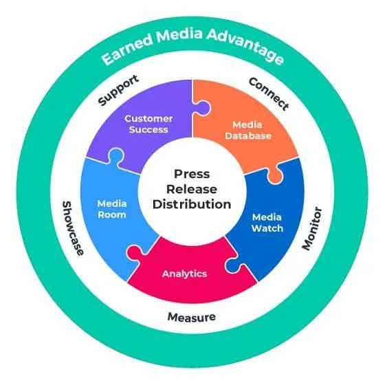 Earned Media Advantage