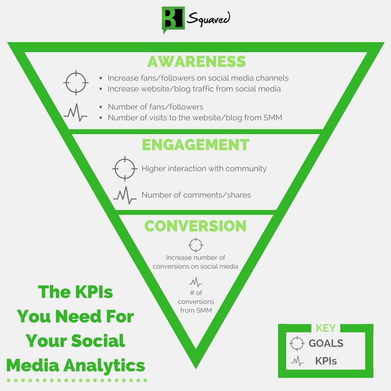 Social Media KPI