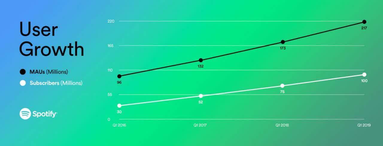 Spotify 2019 Q1 Growth