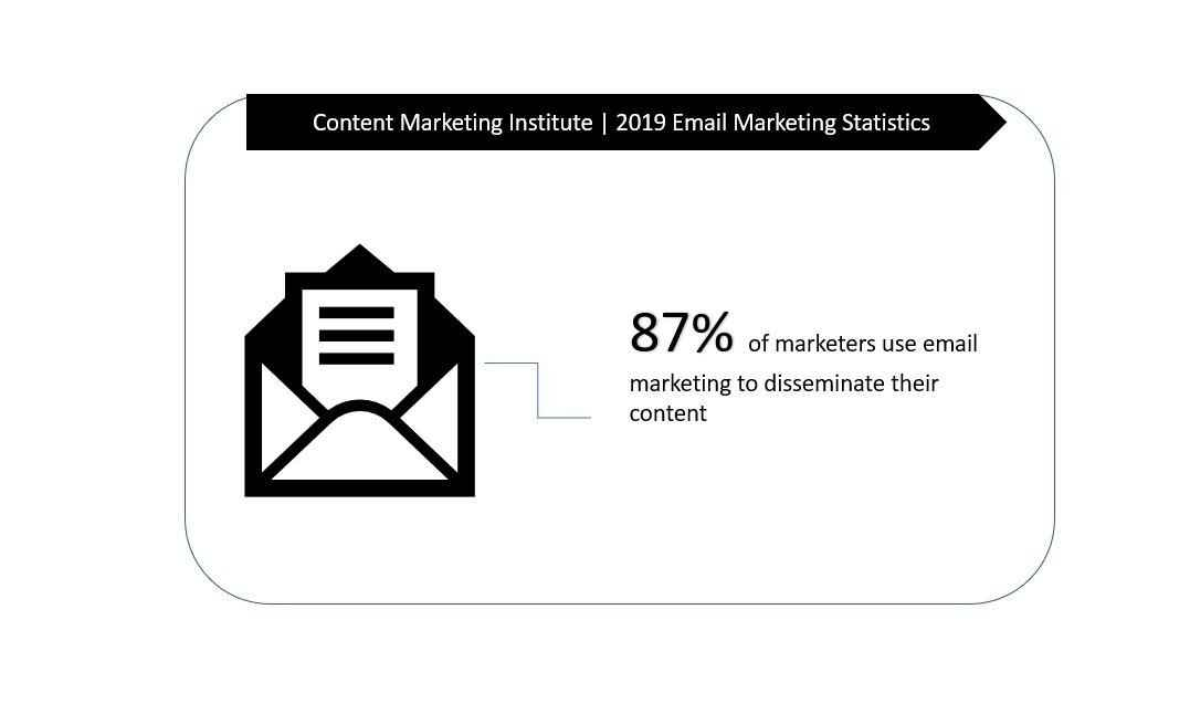 Content Marketing institute email marketing.jpg