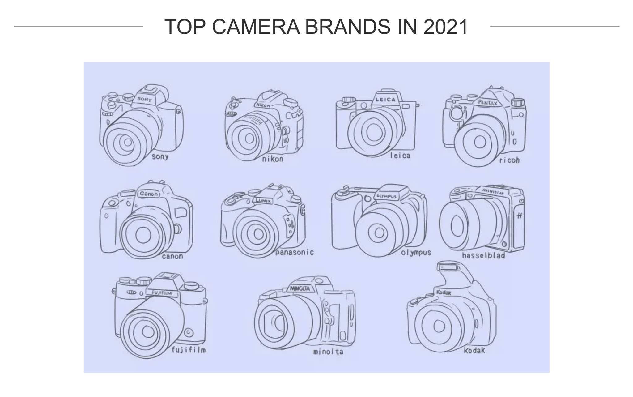 Shot Kit top camera brands 2021