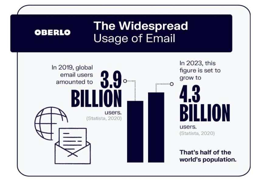 Oberlo Email Usage