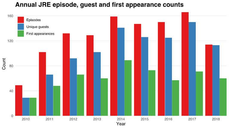 Annual JRE stats