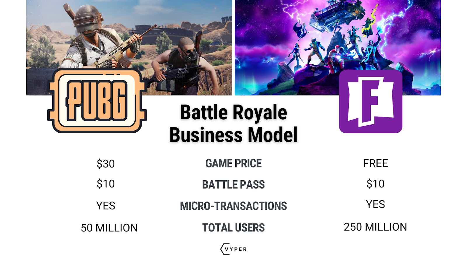 VYPER Fortnite Infograpic